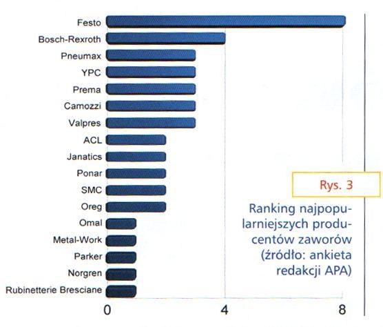 zawory pneumatyczne i elektromagnetyczne - wykres popularności