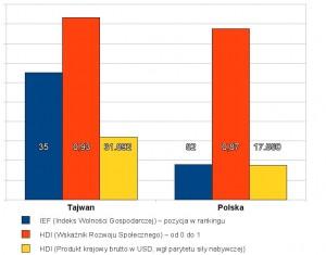 Polska a Tajwan zestawienie wskaźników ekonomicznych