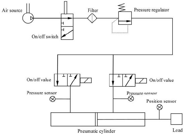 Czym jest schemat pneumatyczny?